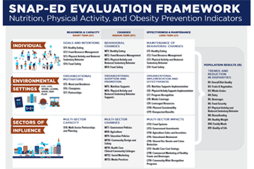 evaluation framework