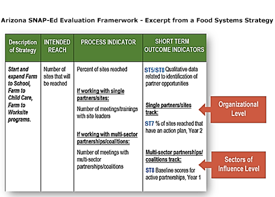 Chart from Arizona SNAP-Ed Evaluation Framework-Excerpt of a Food Systems Strategy