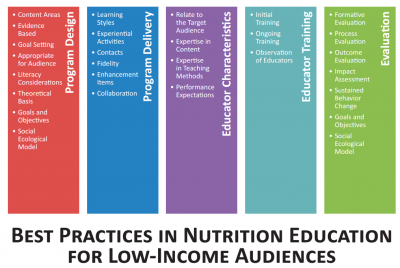 best practices in nutrition education for low-income audiences