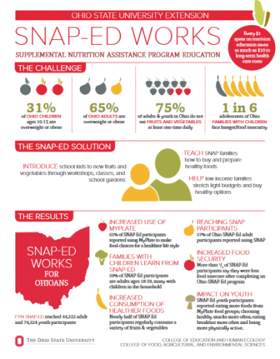 thumbnail 2014 Ohio SNAP Ed State Impact report