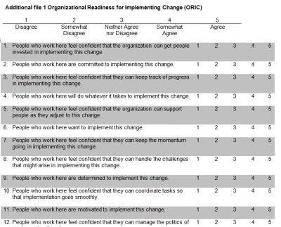 Organizational Readiness for Implementing Change