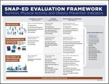 grid of text that says SNAP-Ed Evaluation Framework at the top