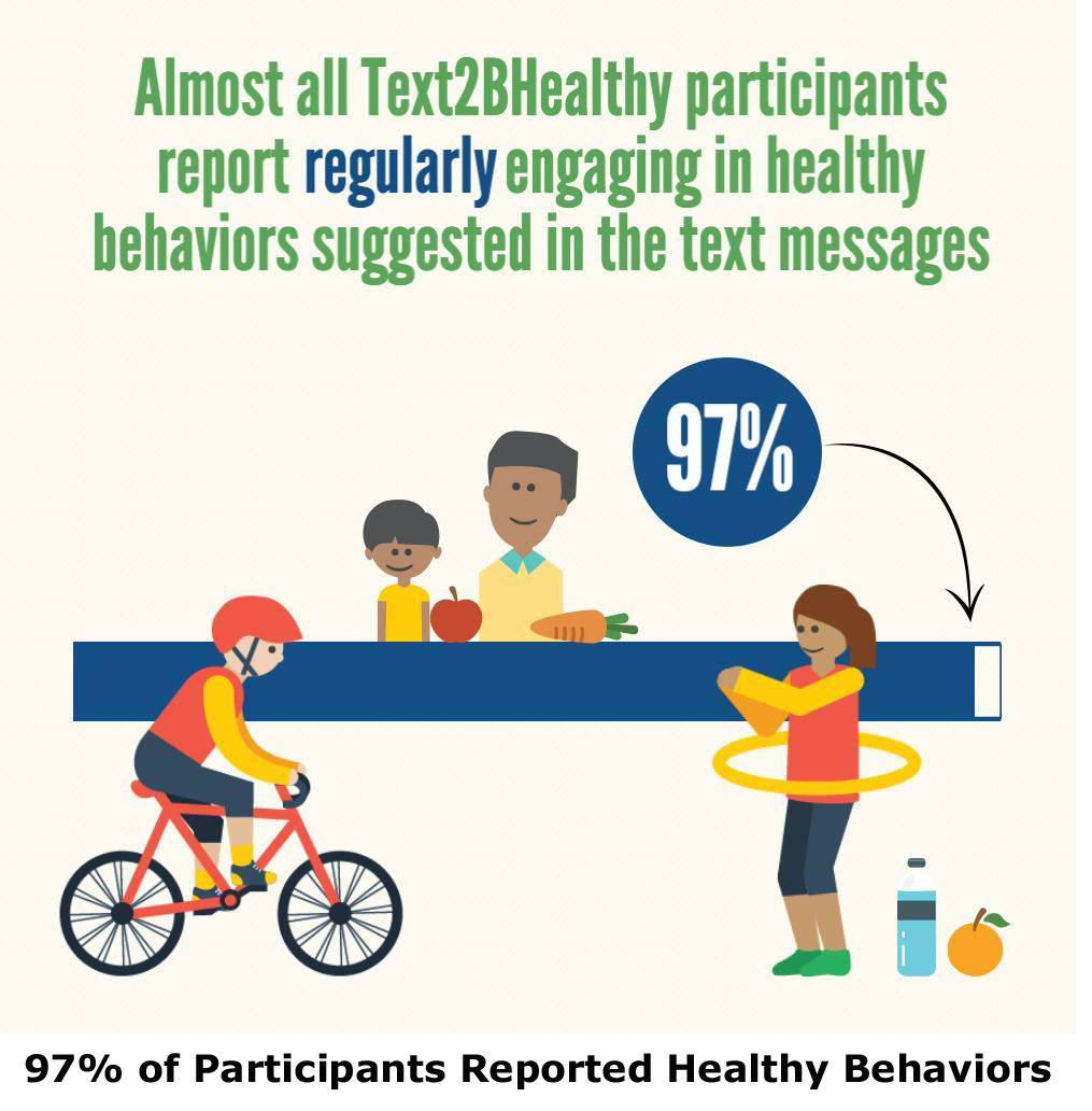 ' 97% of participants reported healthy behaviors