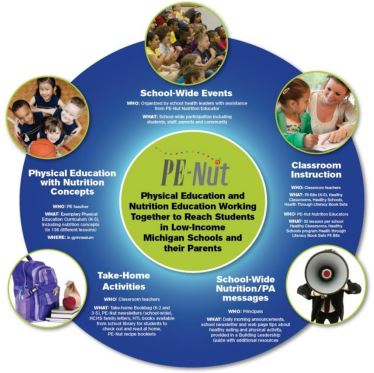 graphic for the pe-nut program
