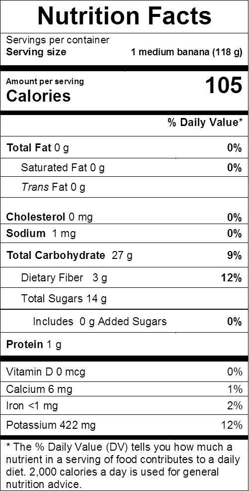 banana nutrition facts: cal 105, fat 0 g, sodium 1 mg, carbs 27 g, dietary fiber 3 g, sugars 14 g, protein 1 g, vit d 0%, calcium 1%, iron 2%, potassium 12%