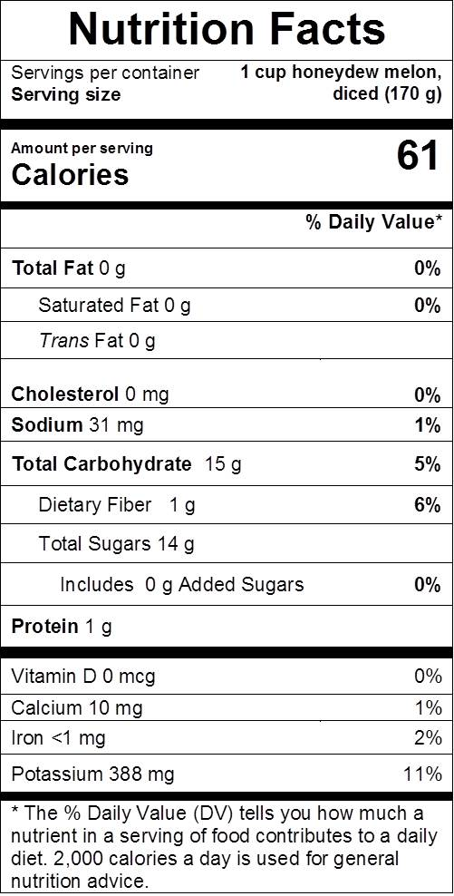 Honewdew Melon nutrition facts: cal 61, fat 0 g, sodium 31 mg, carbs 15 g, dietary fiber 1 g, sugars 14 g, protein 1 g, vit d 0%, calcium 1%, iron 2%, potassium 11%
