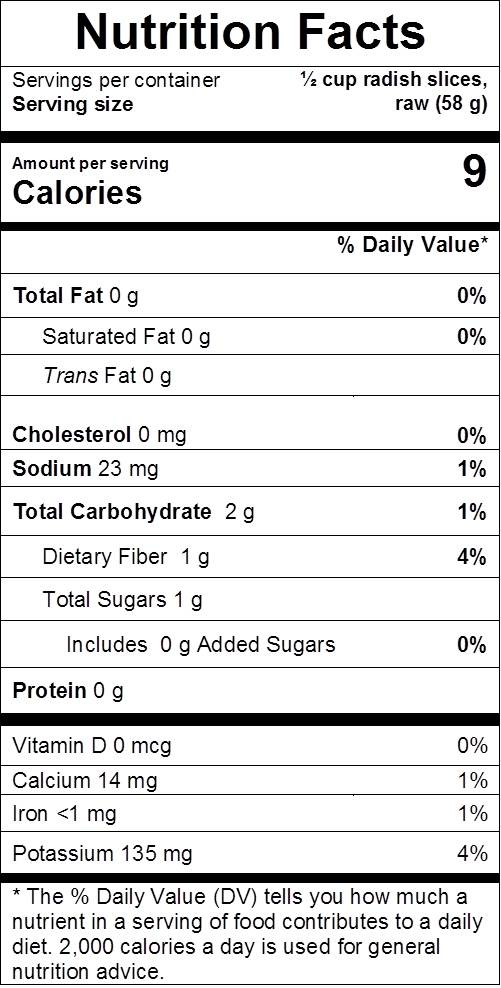 radishes nutrition facts: cal 9, fat 0 g, sodium 23 mg, carbs 2 g, dietary fiber 1 g, sugars 1 g, protein 0 g, vit d 0%, calcium 1%, iron 1%, potassium 4%