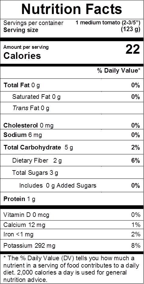Tomato nutrition facts: cal 22, fat 0 g, sodium 6 mg,  carbs 5 g, dietary fiber 2 g, sugars 3 g, protein 1 g, vit d 0%, calcium 1%, iron 2%, potassium 8%